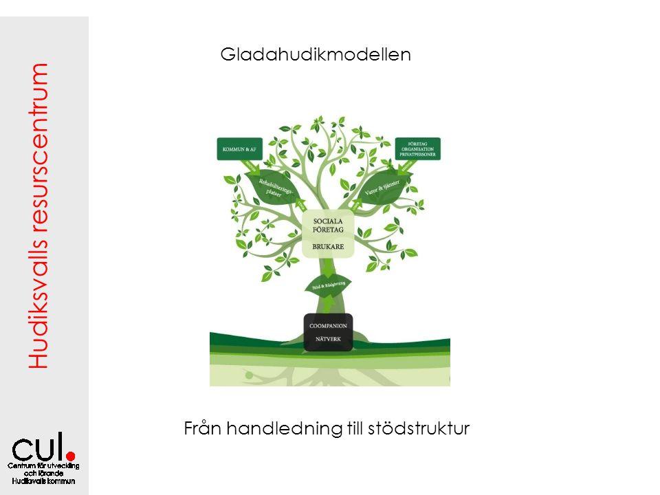 Hudiksvalls resurscentrum Gladahudikmodellen Från handledning till stödstruktur