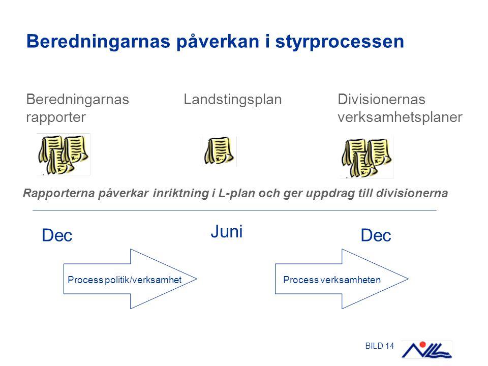 BILD 14 Beredningarnas påverkan i styrprocessen Dec Juni Dec Rapporterna påverkar inriktning i L-plan och ger uppdrag till divisionerna Beredningarnas rapporter LandstingsplanDivisionernas verksamhetsplaner Process politik/verksamhetProcess verksamheten