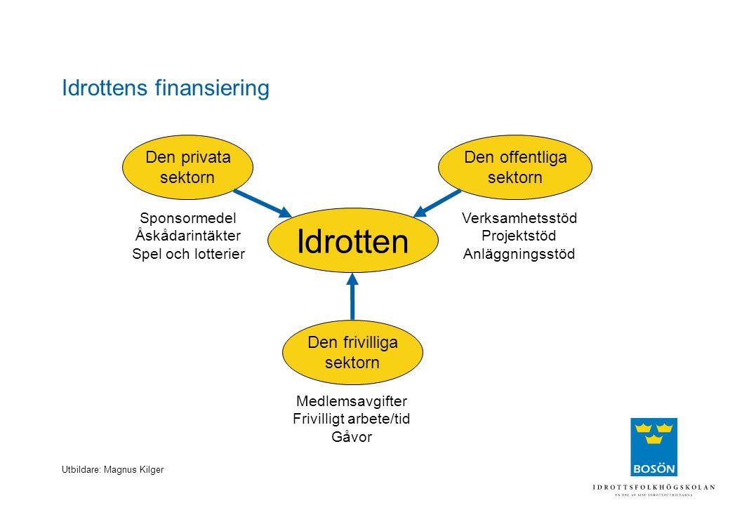 Utbildare: Magnus Kilger Idrottens finansiering Staten 518 mkr (8%) Lotterier 1 201 mkr (18%) Sponsring 1 600 mkr (24%) TV-rättigheter 155 mkr (2%) Medlemsavgifter 1565 mkr (23%) Landstingen 73 mkr (1%) Kommunerna 1 000 mkr (15%) Publik 590 mkr (9%)