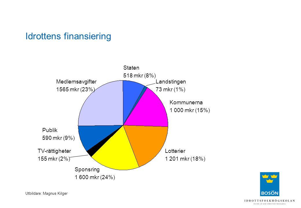 Utbildare: Magnus Kilger Idrottens finansiering Staten 518 mkr (8%) Lotterier 1 201 mkr (18%) Sponsring 1 600 mkr (24%) TV-rättigheter 155 mkr (2%) Me