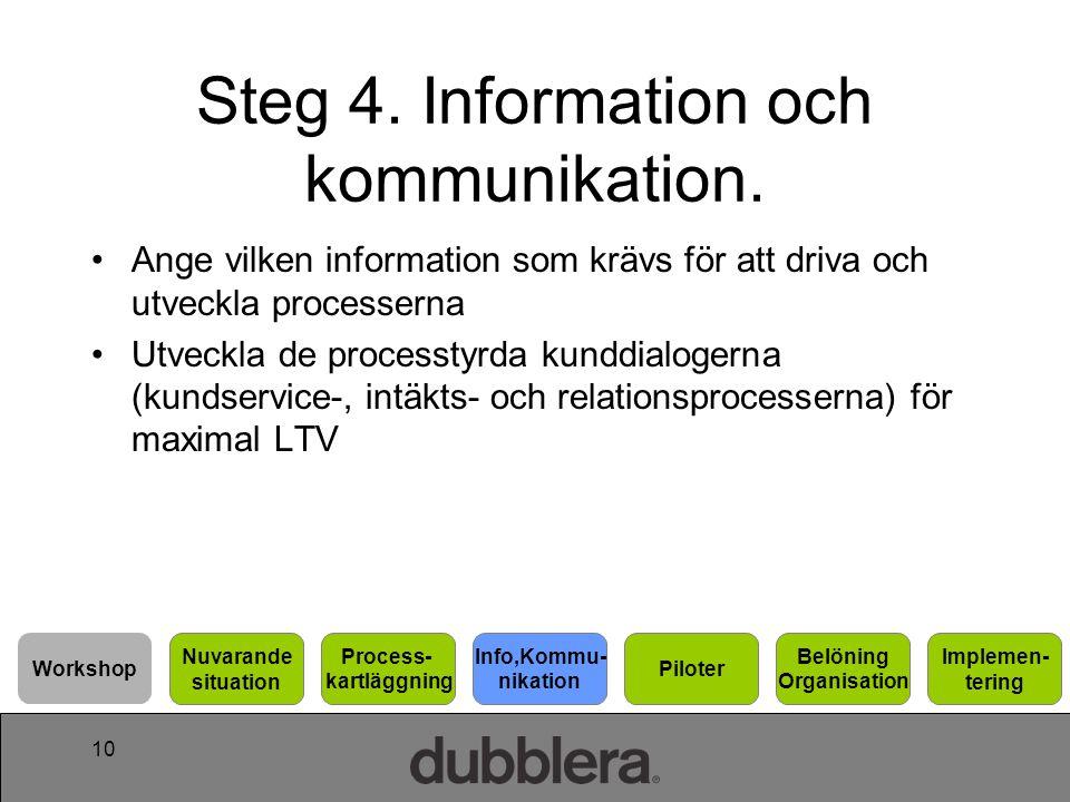 10 Steg 4. Information och kommunikation. Ange vilken information som krävs för att driva och utveckla processerna Utveckla de processtyrda kunddialog