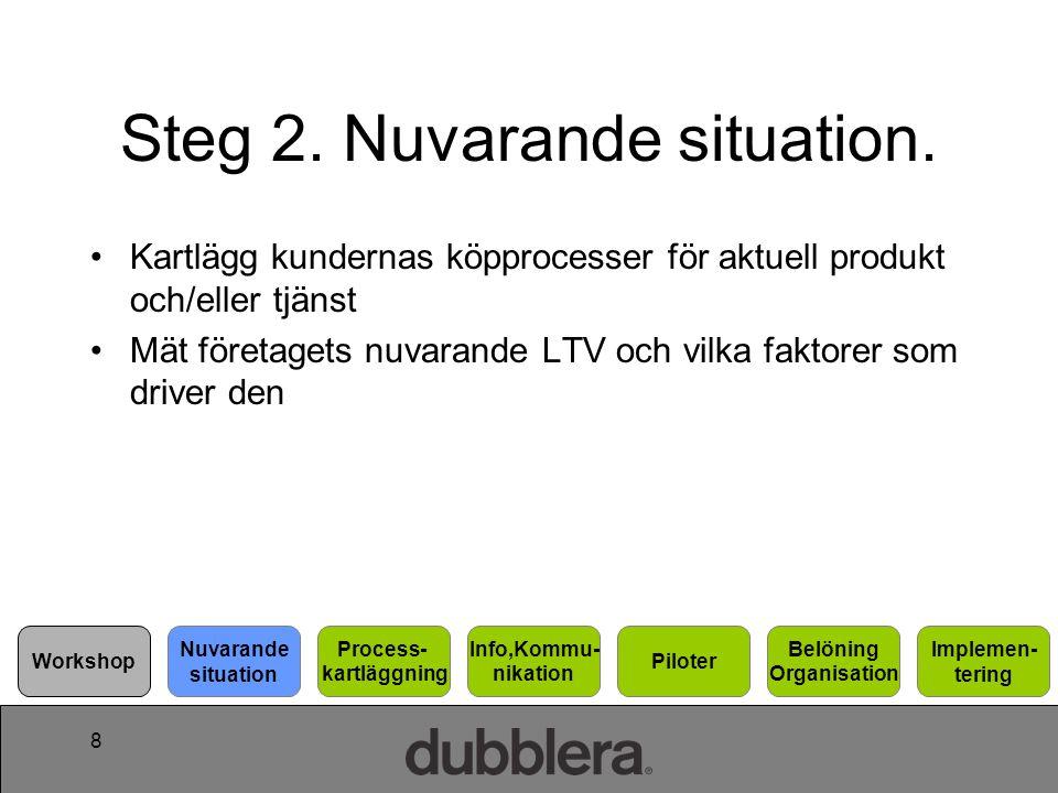8 Steg 2. Nuvarande situation. Kartlägg kundernas köpprocesser för aktuell produkt och/eller tjänst Mät företagets nuvarande LTV och vilka faktorer so