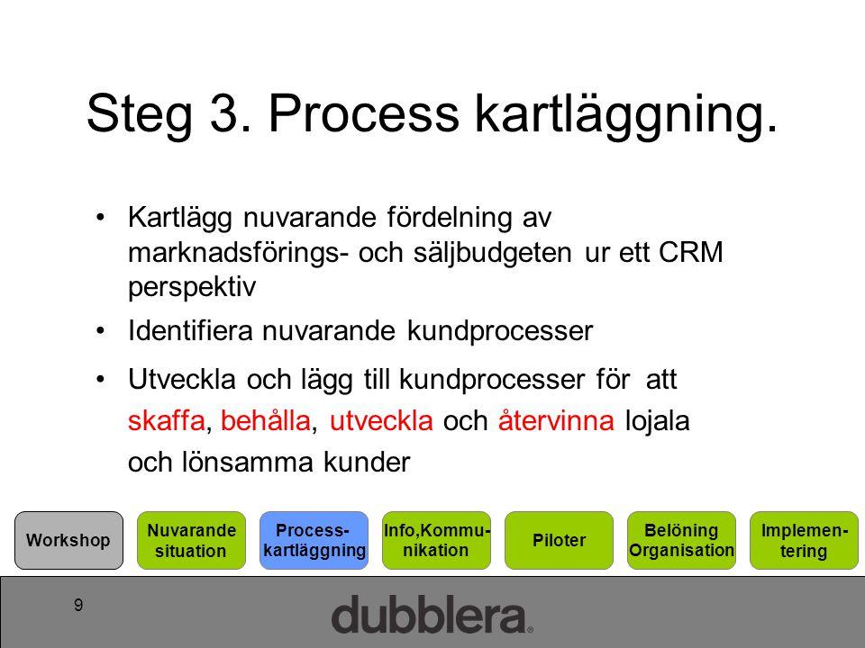 9 Steg 3. Process kartläggning. Kartlägg nuvarande fördelning av marknadsförings- och säljbudgeten ur ett CRM perspektiv Identifiera nuvarande kundpro