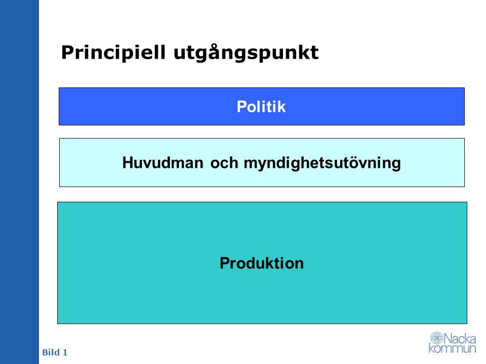 Bild 1 Principiell utgångspunkt Politik Huvudman och myndighetsutövning Produktion