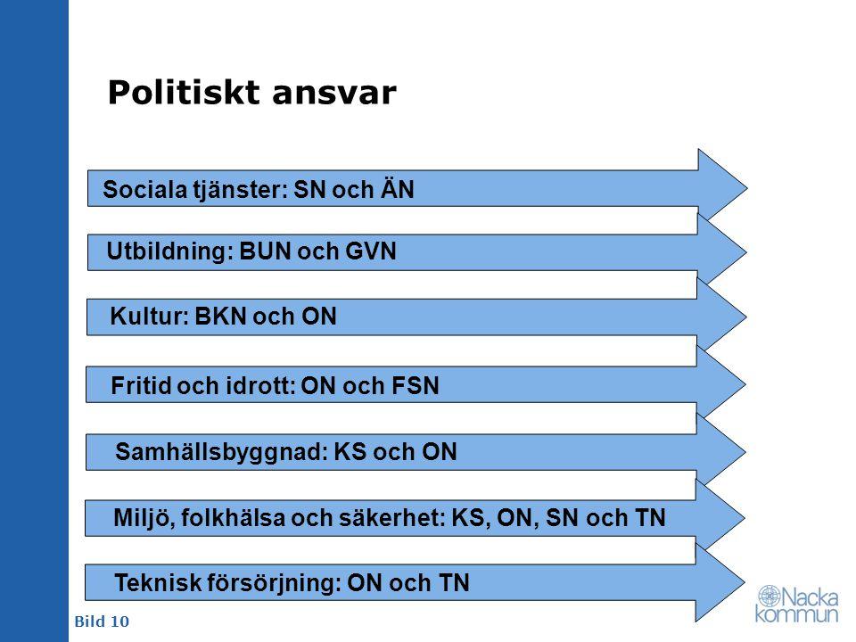 Bild 10 Politiskt ansvar Sociala tjänster: SN och ÄN Utbildning: BUN och GVN Kultur: BKN och ON Fritid och idrott: ON och FSN Samhällsbyggnad: KS och
