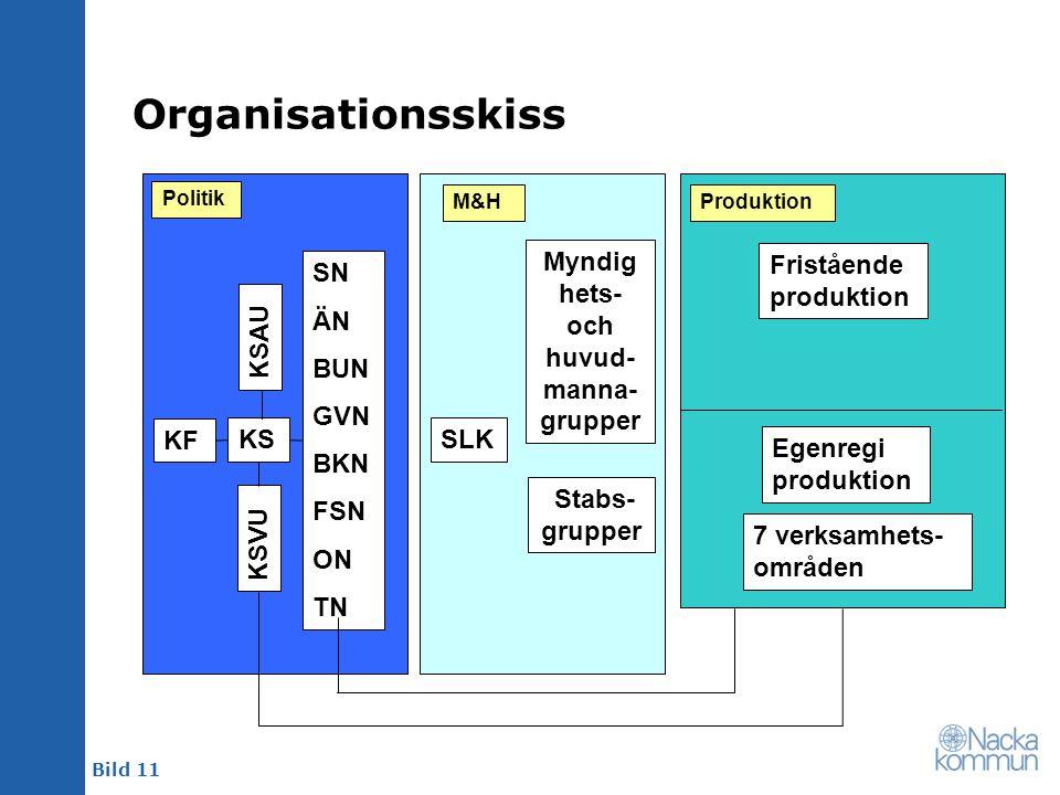 Bild 11 Organisationsskiss KF KS SN ÄN BUN GVN BKN FSN ON TN SLK Myndig hets- och huvud- manna- grupper Stabs- grupper Fristående produktion Egenregi