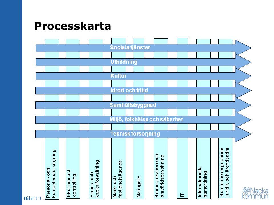 Bild 13 Processkarta Personal- ochkompetensförsörjning Ekonomi ochcontrolling Finans- ochkapitalförvaltning Mark- ochfastighetsägande Näringsliv Kommu