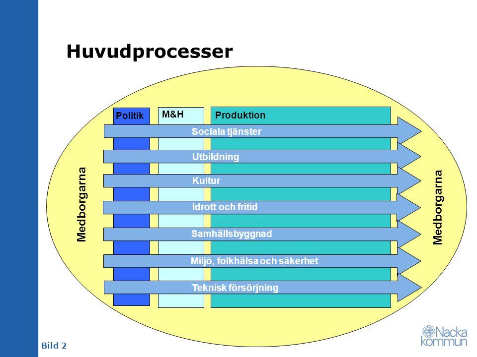 Bild 2 Huvudprocesser Politik M&H Produktion Sociala tjänster Utbildning Kultur Samhällsbyggnad Idrott och fritid Miljö, folkhälsa och säkerhet Teknis