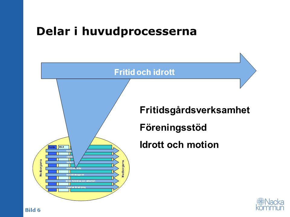 Bild 6 Delar i huvudprocesserna Fritid och idrott Fritidsgårdsverksamhet Föreningsstöd Idrott och motion