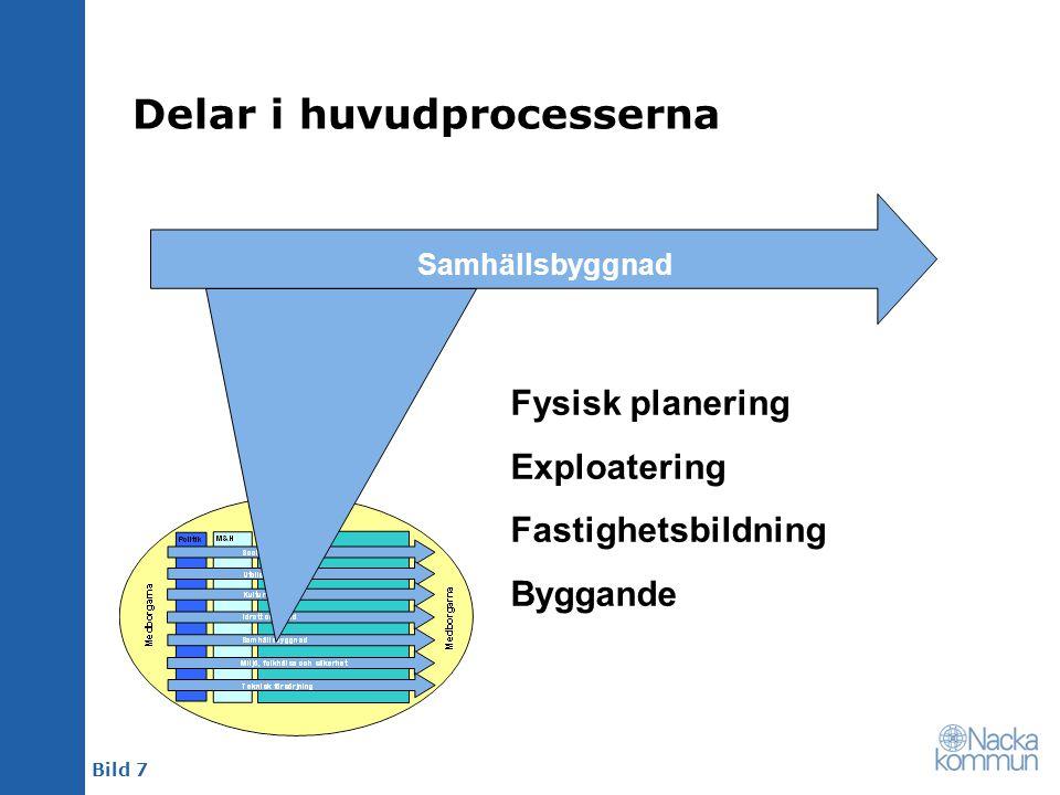 Bild 7 Delar i huvudprocesserna Samhällsbyggnad Fysisk planering Exploatering Fastighetsbildning Byggande