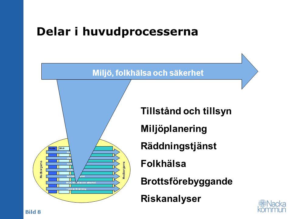 Bild 8 Delar i huvudprocesserna Miljö, folkhälsa och säkerhet Tillstånd och tillsyn Miljöplanering Räddningstjänst Folkhälsa Brottsförebyggande Riskan