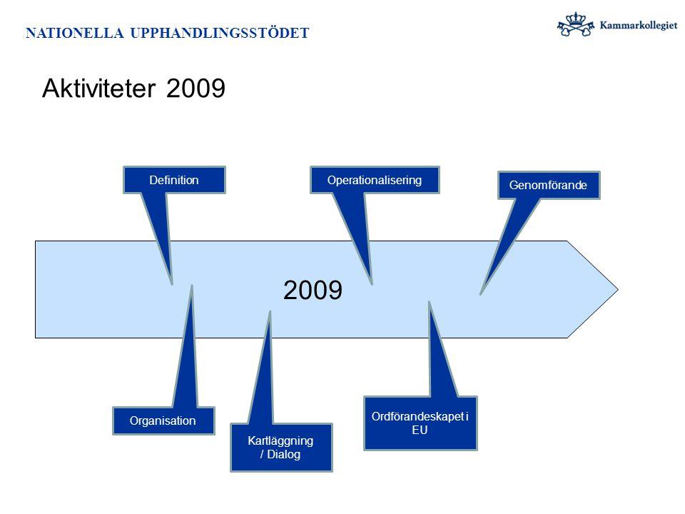 NATIONELLA UPPHANDLINGSSTÖDET Aktiviteter 2009 2009 Organisation Definition Kartläggning / Dialog Operationalisering Ordförandeskapet i EU Genomförand