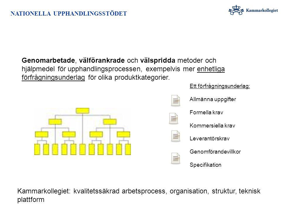 Ett förfrågningsunderlag: Allmänna uppgifter Formella krav Kommersiella krav Leverantörskrav Genomförandevillkor Specifikation Genomarbetade, välföran