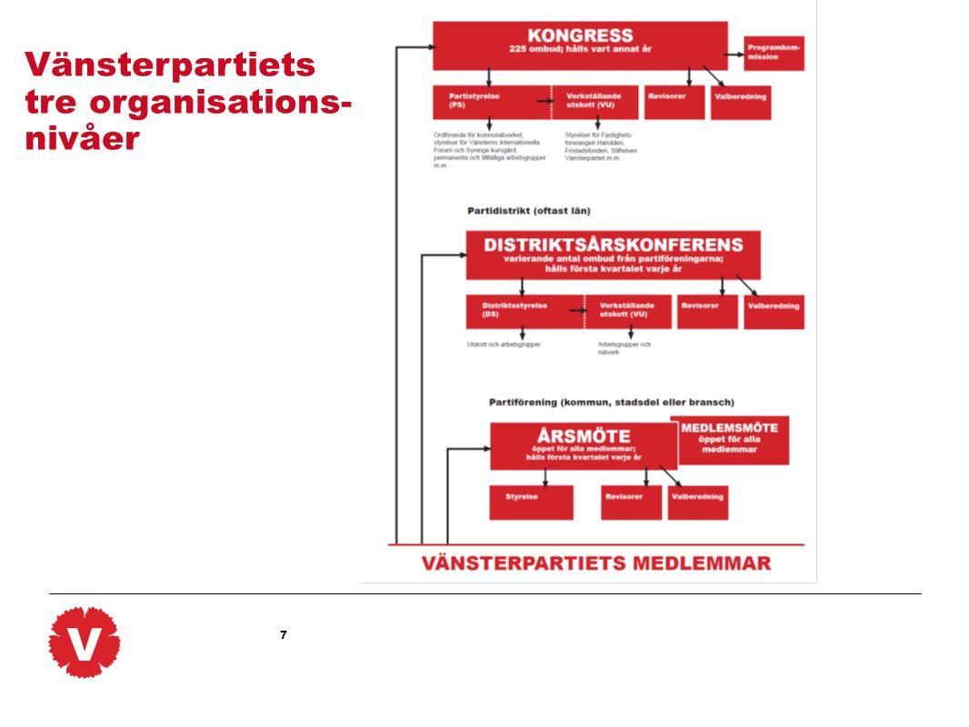 7 Vänsterpartiets tre organisations- nivåer