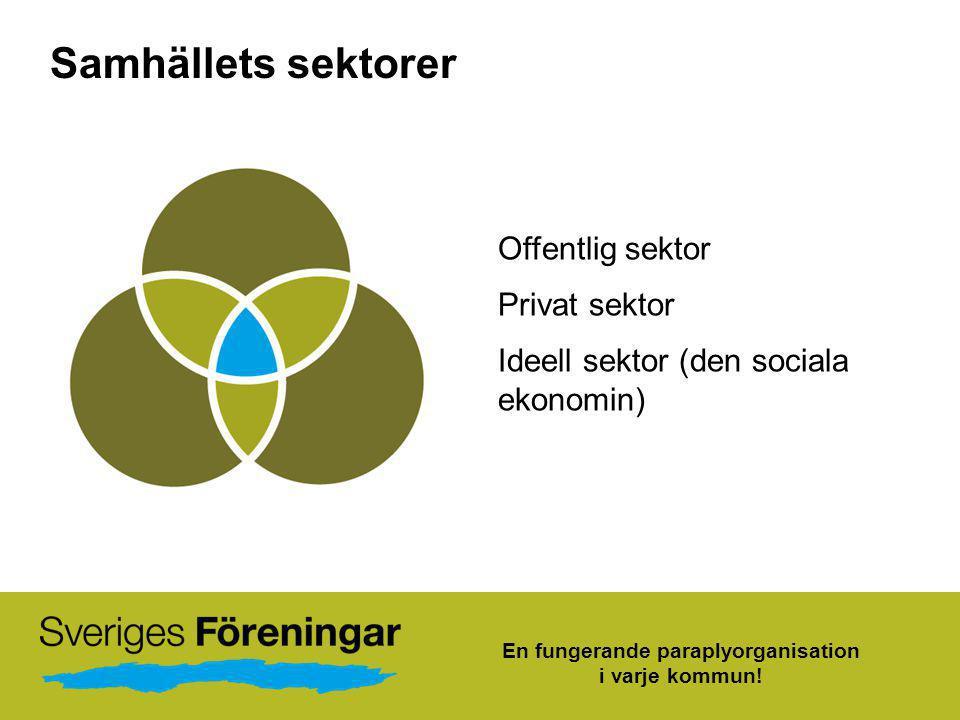 Samhällets sektorer Offentlig sektor Privat sektor Ideell sektor (den sociala ekonomin) En fungerande paraplyorganisation i varje kommun!