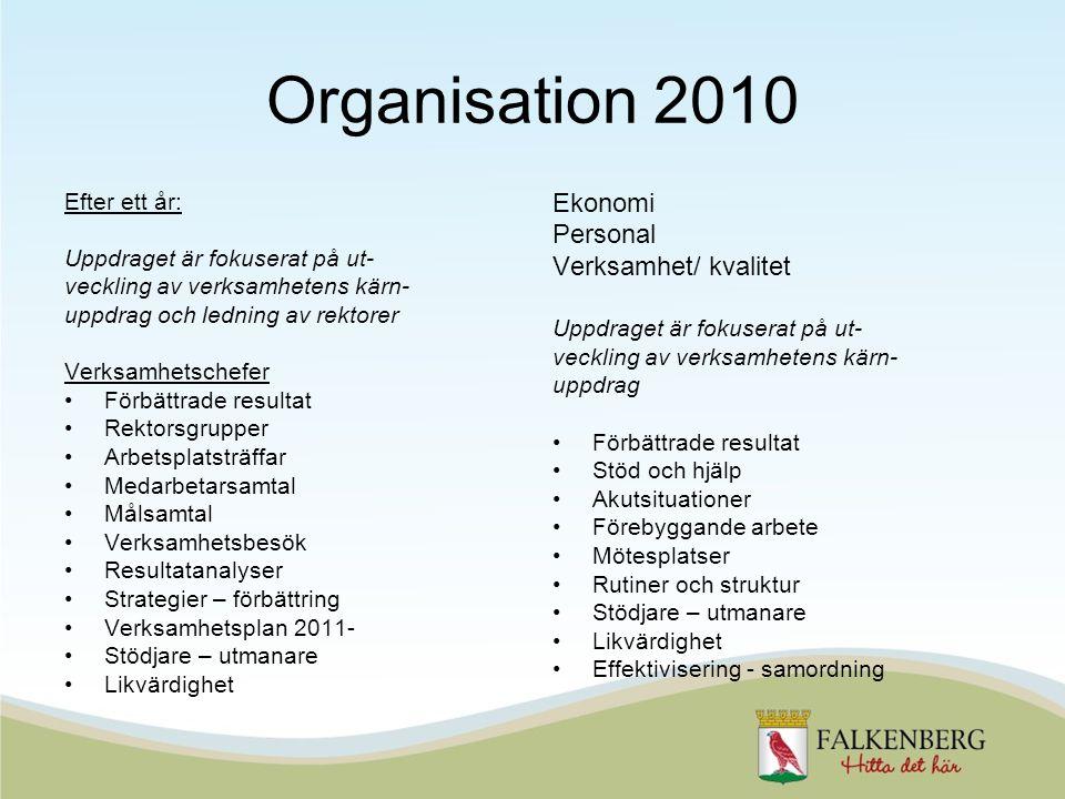 Organisation 2010 Efter ett år: Uppdraget är fokuserat på ut- veckling av verksamhetens kärn- uppdrag och ledning av rektorer Verksamhetschefer Förbät