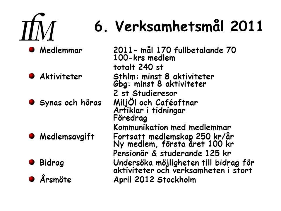 6. Verksamhetsmål 2011 Medlemmar2011- mål 170 fullbetalande 70 100-krs medlem totalt 240 st AktiviteterSthlm: minst 8 aktiviteter Gbg: minst 8 aktivit