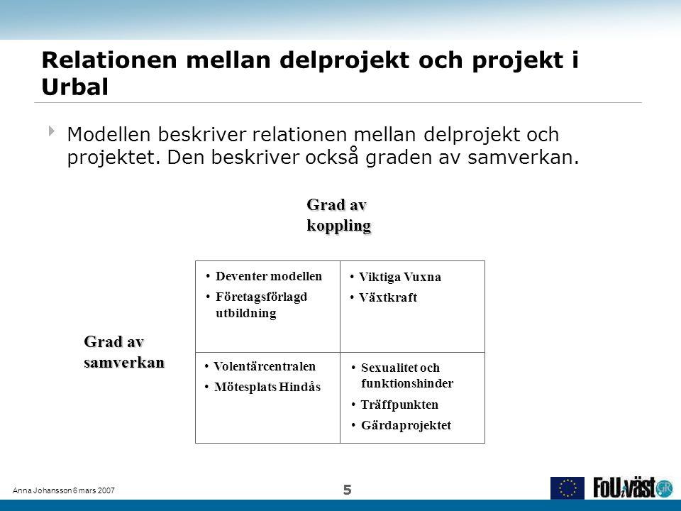 Anna Johansson 6 mars 2007 5 Relationen mellan delprojekt och projekt i Urbal  Modellen beskriver relationen mellan delprojekt och projektet. Den bes