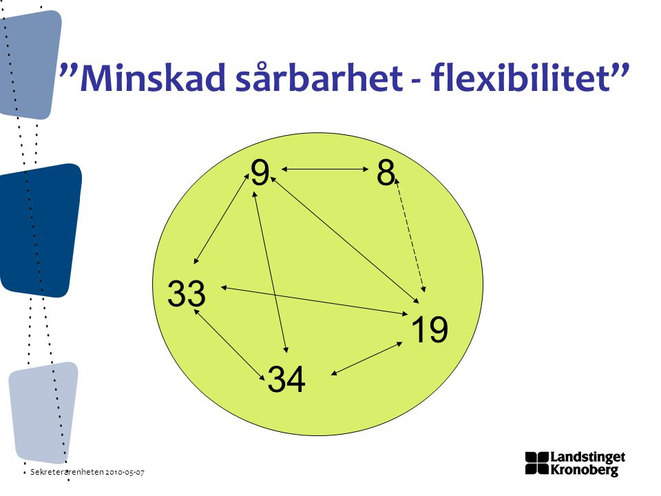 Sekreterarenheten 2010-05-07 Minskad sårbarhet - flexibilitet 98 33 34 19