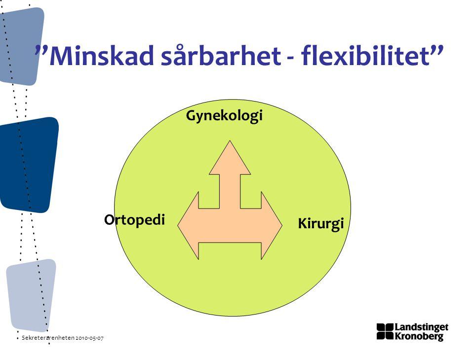 Sekreterarenheten 2010-05-07 Minskad sårbarhet - flexibilitet Ortopedi Kirurgi Gynekologi