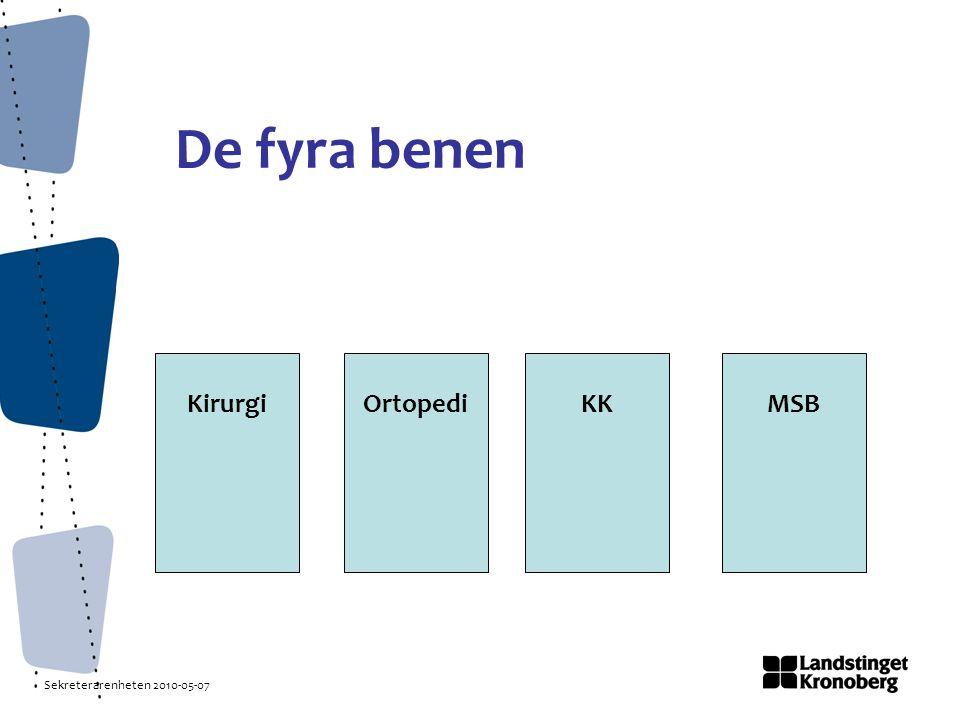 Sekreterarenheten 2010-05-07 Medicinsk sekreterarbyrå Skriva kontrakt Mottagningar.
