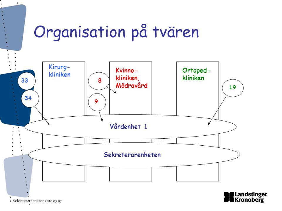 Sekreterarenheten 2010-05-07 Organisationsskiss
