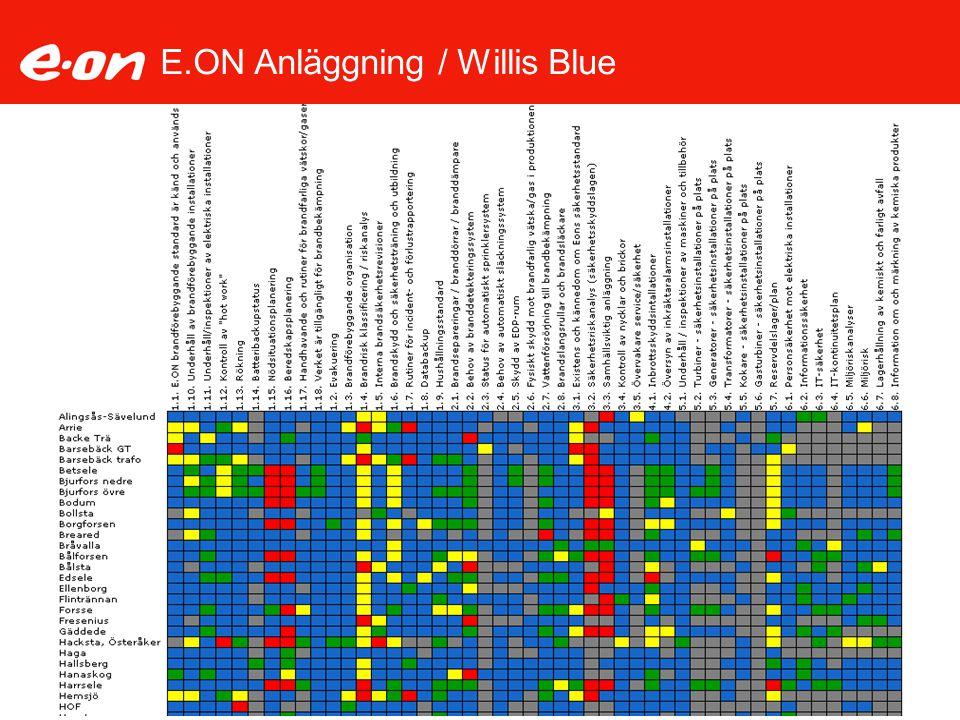 E.ON Anläggning / Willis Blue
