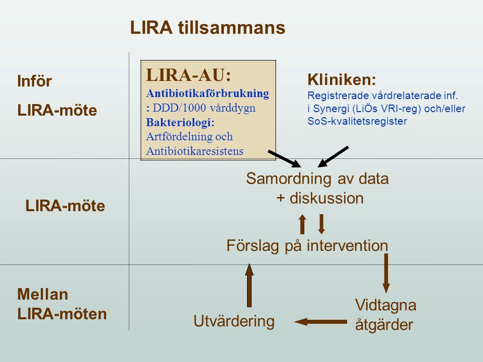 Samordning av data + diskussion Förslag på intervention Vidtagna åtgärder Utvärdering LIRA tillsammans LIRA-AU: Antibiotikaförbrukning : DDD/1000 vårddygn Bakteriologi: Artfördelning och Antibiotikaresistens Kliniken: Registrerade vårdrelaterade inf.
