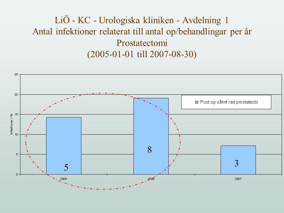 LiÖ - KC - Urologiska kliniken - Avdelning 1 Antal infektioner relaterat till antal op/behandlingar per år Prostatectomi (2005-01-01 till 2007-08-30) 5 8 3