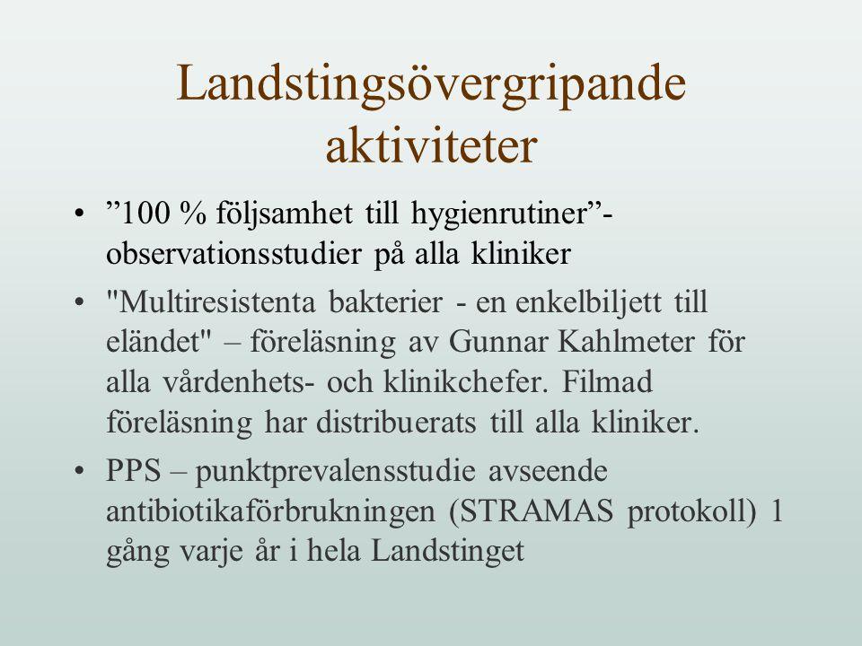 Landstingsövergripande aktiviteter 100 % följsamhet till hygienrutiner - observationsstudier på alla kliniker Multiresistenta bakterier - en enkelbiljett till eländet – föreläsning av Gunnar Kahlmeter för alla vårdenhets- och klinikchefer.