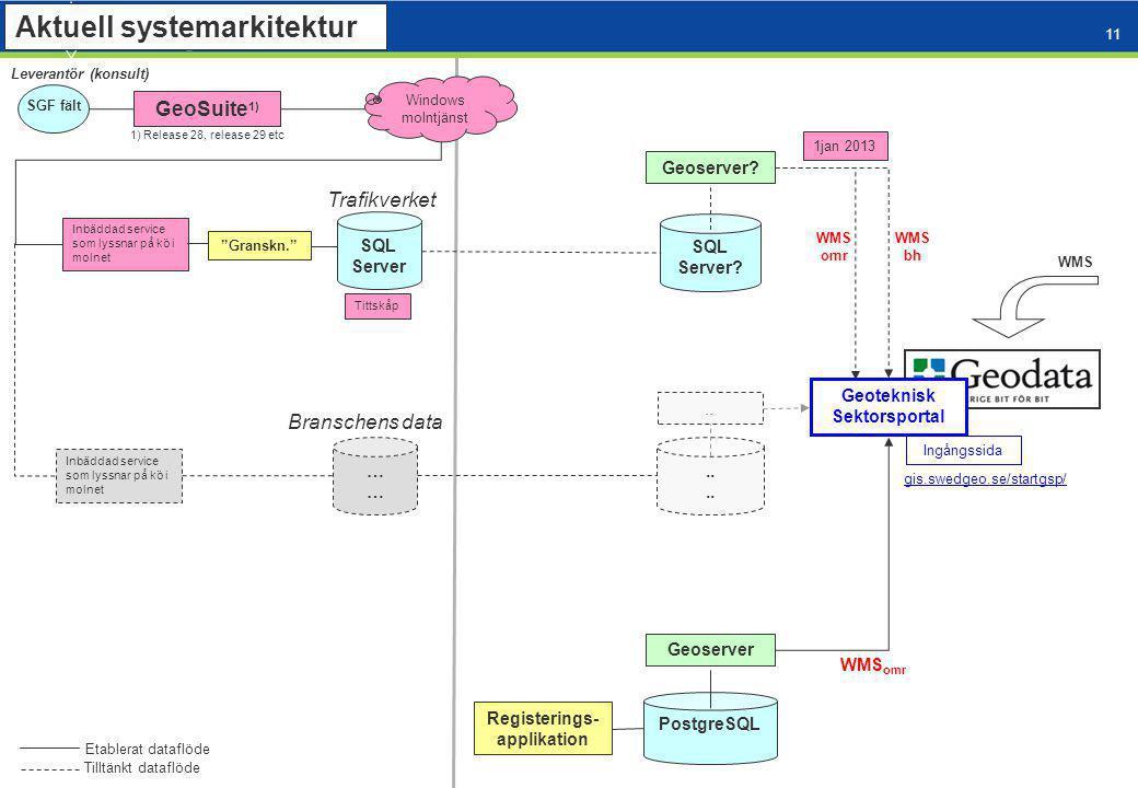 11 Aktuell systemarkitektur SQL Server. Geoserver.