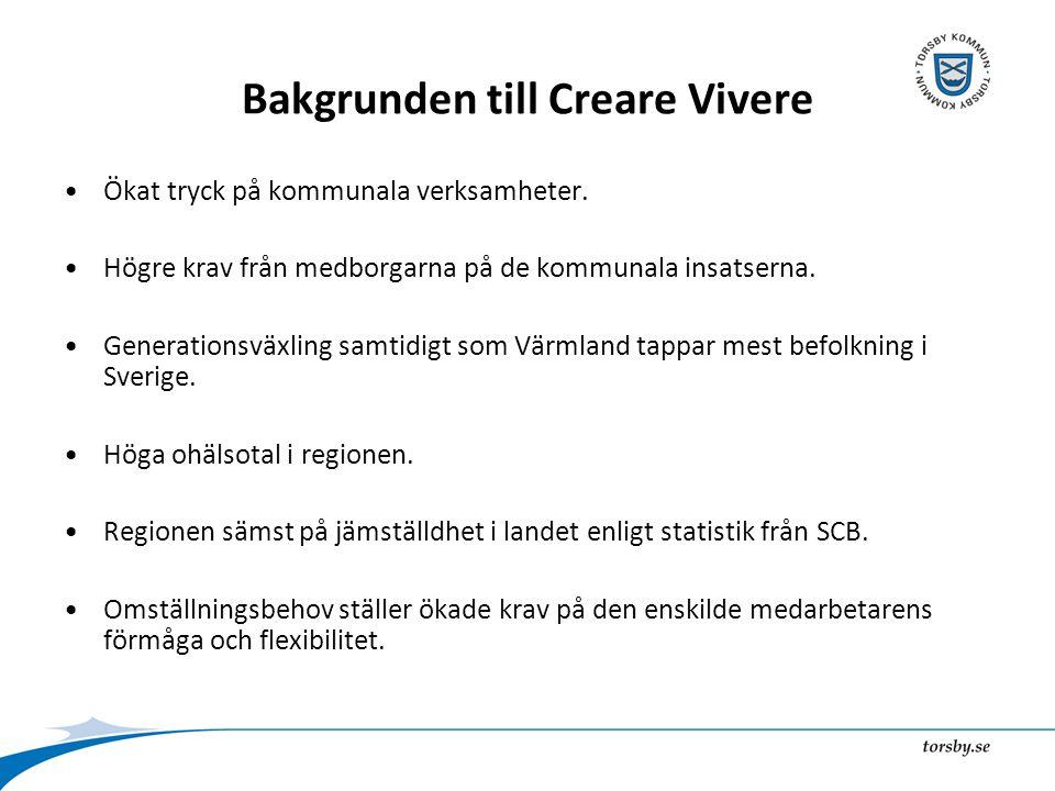 Bakgrunden till Creare Vivere Ökat tryck på kommunala verksamheter.