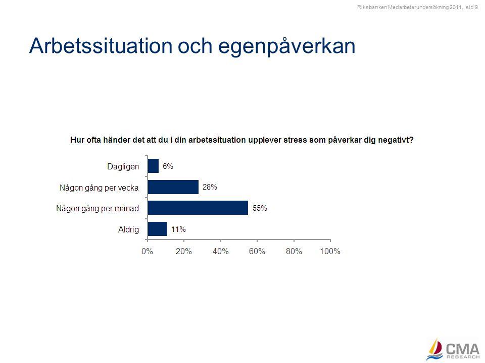 Riksbanken Medarbetarundersökning 2011, sid 9 Arbetssituation och egenpåverkan