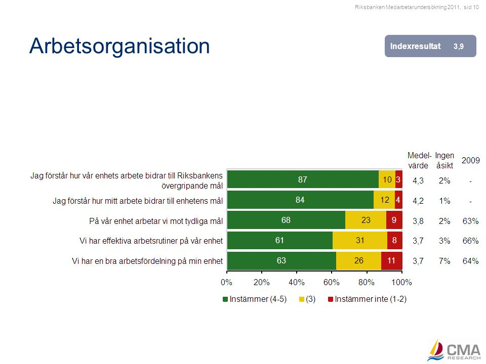 Riksbanken Medarbetarundersökning 2011, sid 10 Arbetsorganisation Indexresultat