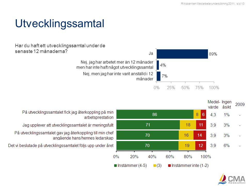 Riksbanken Medarbetarundersökning 2011, sid 13 Utvecklingssamtal Har du haft ett utvecklingssamtal under de senaste 12 månaderna? Nej, men jag har int