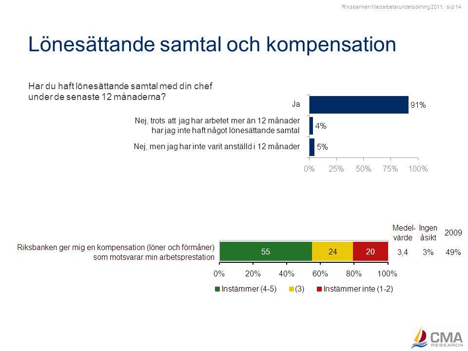 Riksbanken Medarbetarundersökning 2011, sid 14 Lönesättande samtal och kompensation Har du haft lönesättande samtal med din chef under de senaste 12 m