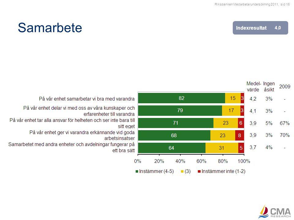 Riksbanken Medarbetarundersökning 2011, sid 15 Samarbete Indexresultat