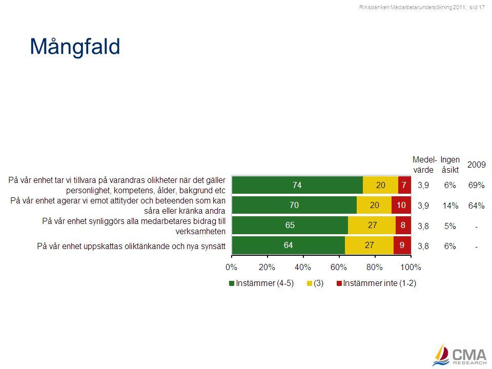Riksbanken Medarbetarundersökning 2011, sid 17 Mångfald