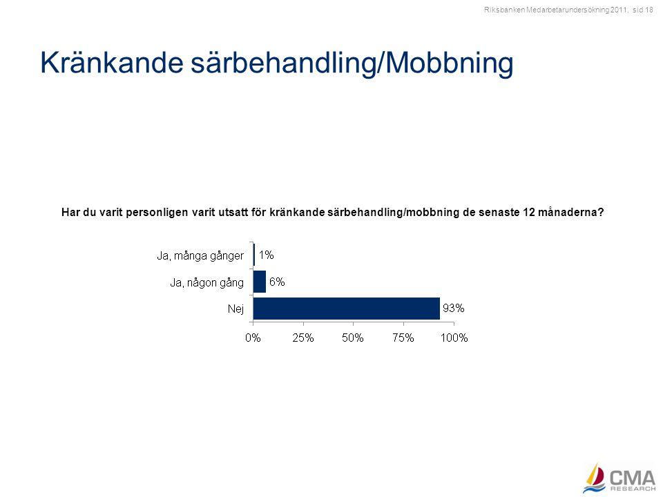 Riksbanken Medarbetarundersökning 2011, sid 18 Kränkande särbehandling/Mobbning Har du varit personligen varit utsatt för kränkande särbehandling/mobb