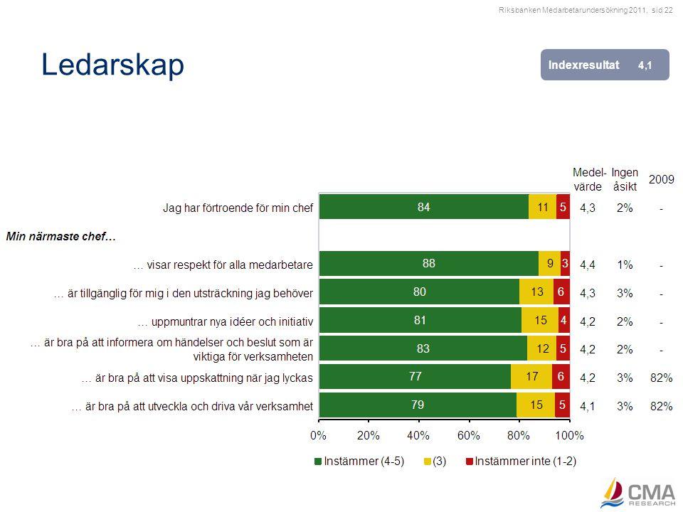 Riksbanken Medarbetarundersökning 2011, sid 22 Ledarskap Indexresultat