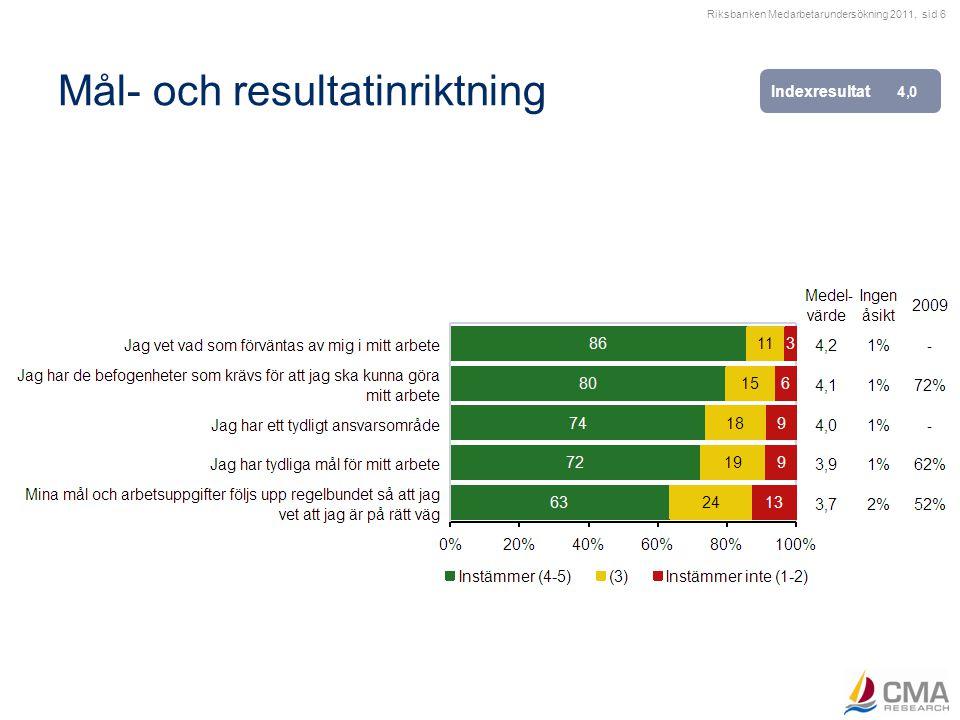Riksbanken Medarbetarundersökning 2011, sid 6 Mål- och resultatinriktning Indexresultat