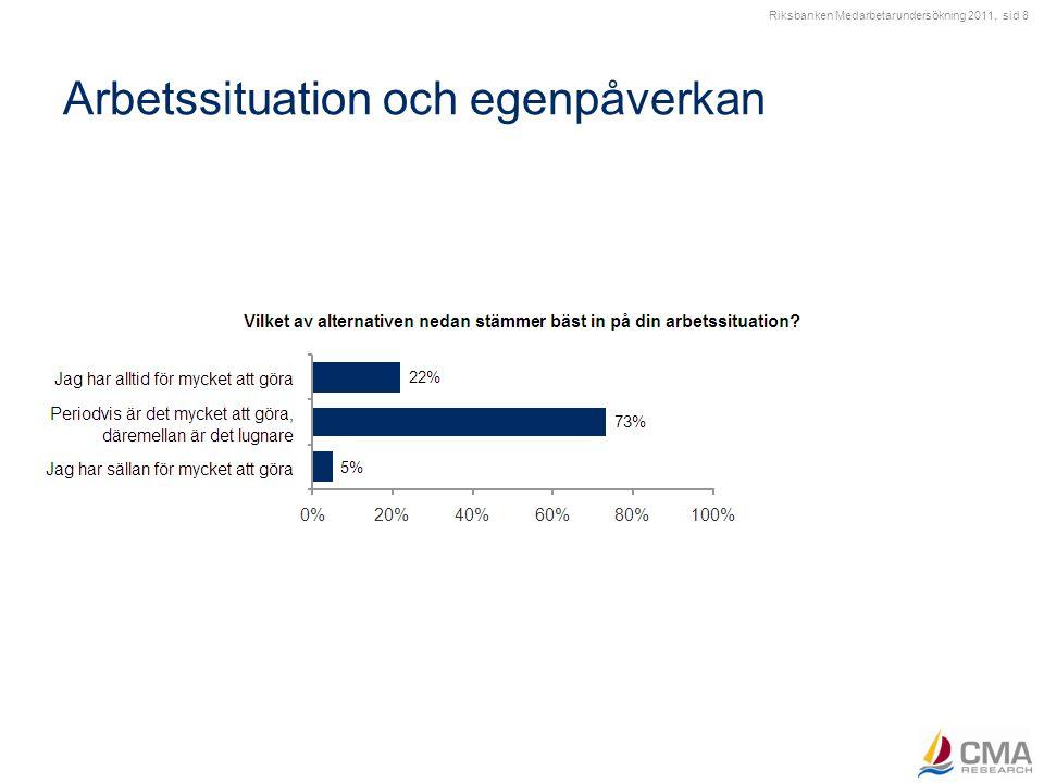 Riksbanken Medarbetarundersökning 2011, sid 19 Sexuella trakasserier Har du varit utsatt för sexuella trakasserier under de senaste 12 månaderna?