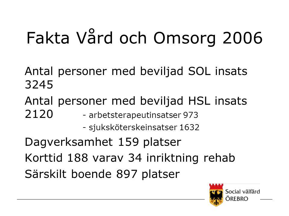 Fakta Vård och Omsorg 2006 Antal personer med beviljad SOL insats 3245 Antal personer med beviljad HSL insats 2120 - arbetsterapeutinsatser 973 - sjuk