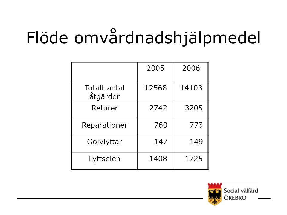 Flöde omvårdnadshjälpmedel 20052006 Totalt antal åtgärder 1256814103 Returer 2742 3205 Reparationer 760 773 Golvlyftar 147 149 Lyftselen 1408 1725