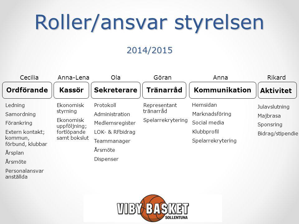 Roller/ansvar styrelsen 2014/2015 OrdförandeSekreterareKassörTränarrådKommunikation Aktivitet Ledning Samordning Förankring Extern kontakt; kommun, fö