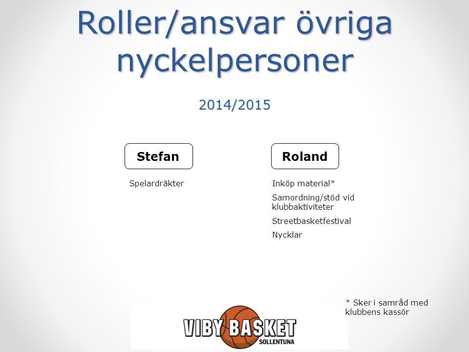Roller/ansvar övriga nyckelpersoner 2014/2015 RolandStefan Inköp material* Samordning/stöd vid klubbaktiviteter Streetbasketfestival Nycklar Spelardrä