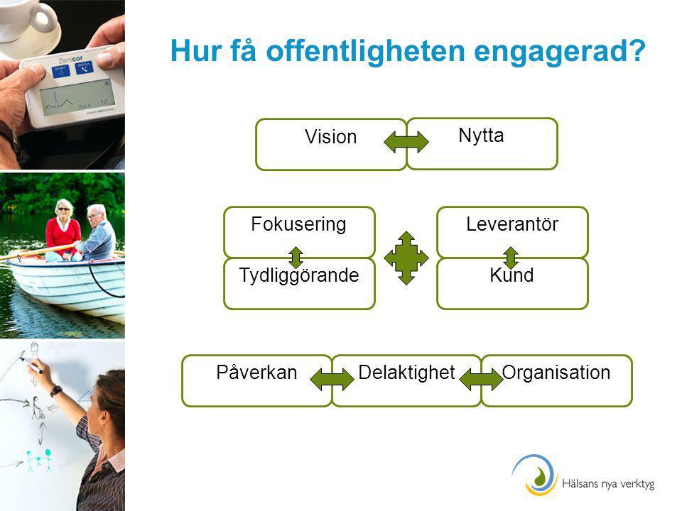 Hur få offentligheten engagerad? FokuseringLeverantör Kund DelaktighetPåverkan Nytta Vision Organisation Tydliggörande