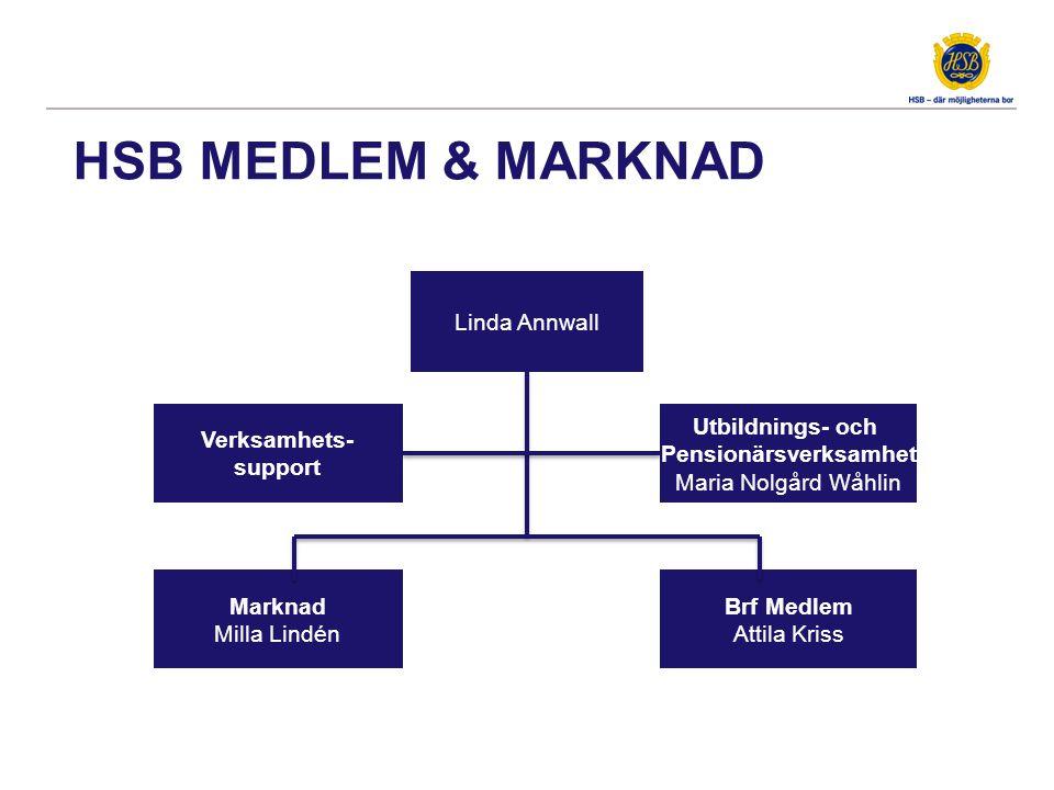 HSB MEDLEM & MARKNAD Linda Annwall Marknad Milla Lindén Marknad Milla Lindén Utbildnings- och Pensionärsverksamhet Maria Nolgård Wåhlin Utbildnings- o