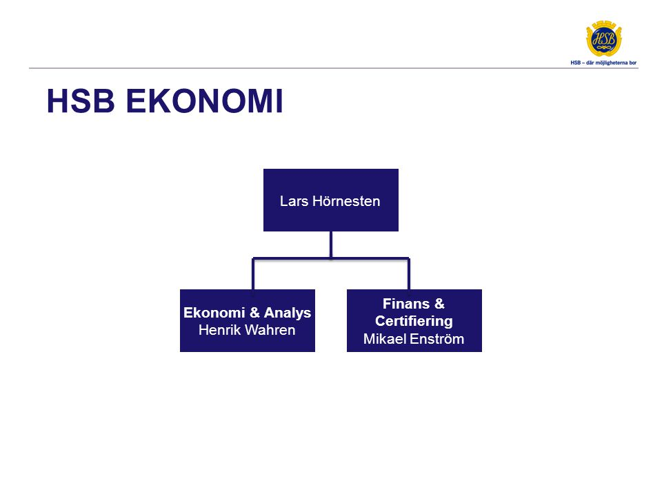 HSB EKONOMI Lars Hörnesten Ekonomi & Analys Henrik Wahren Ekonomi & Analys Henrik Wahren Finans & Certifiering Mikael Enström Finans & Certifiering Mi