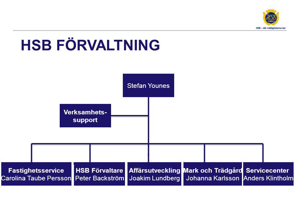 HSB FÖRVALTNING Stefan Younes HSB Förvaltare Peter Backström Fastighetsservice Carolina Taube Persson Fastighetsservice Carolina Taube Persson Affärsu